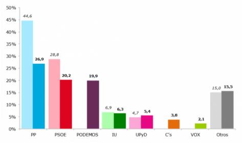 El alcance del Ébola, entrevista a Pablo Martín Peré (PSOE) y análisis de las encuestas electorales